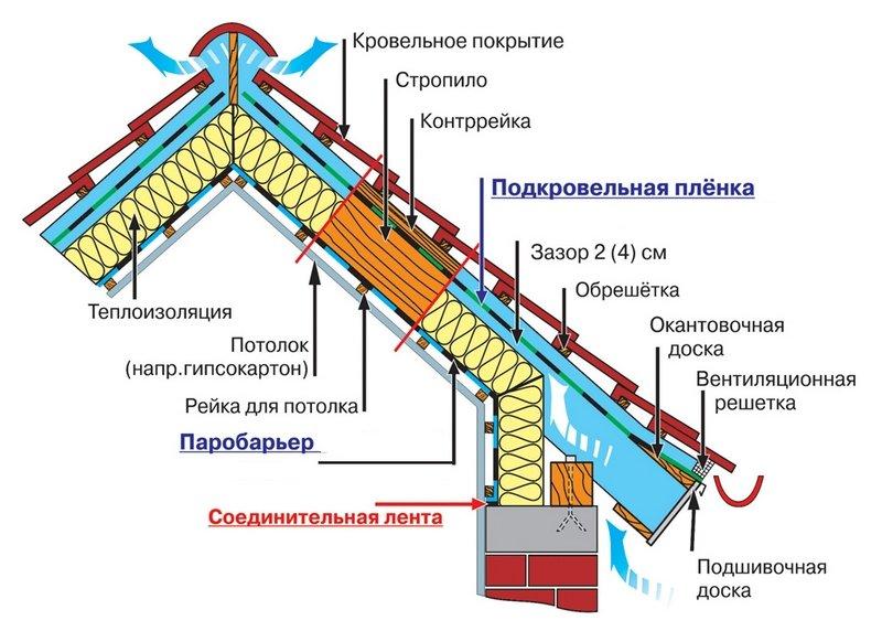 gidroizolyaciya-krovli
